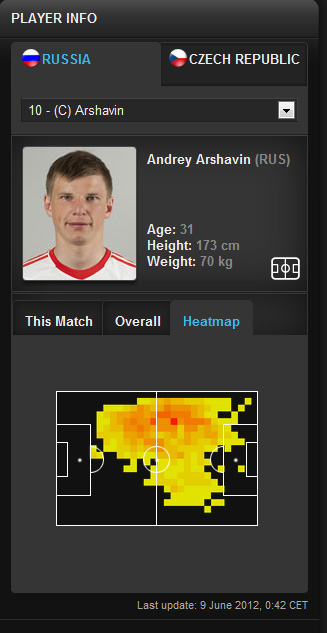 Arshavin Hear Map