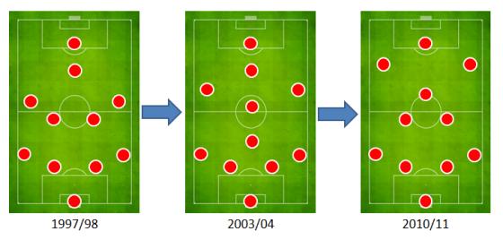 Formation evolution