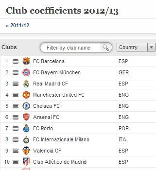 UEFA Club Rankings