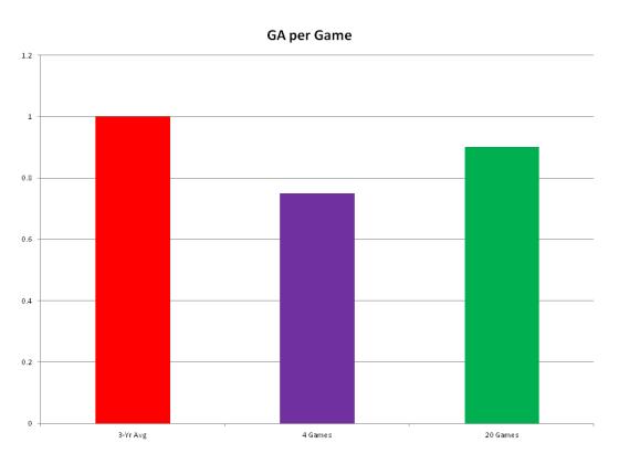 20 Games Against