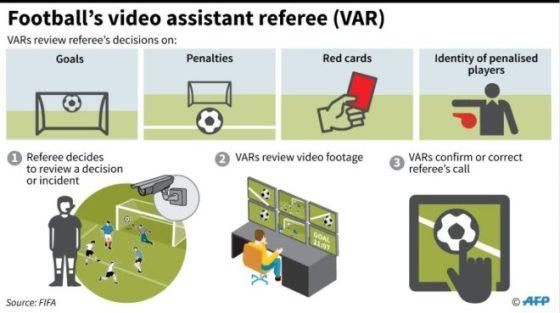 VAR graphic FIFA